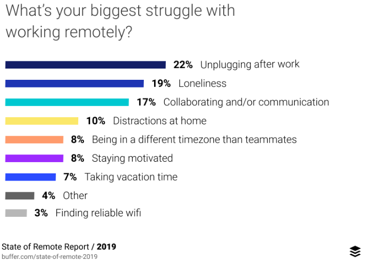 Remote work challenges; State of Remote Work 2019, Buffer