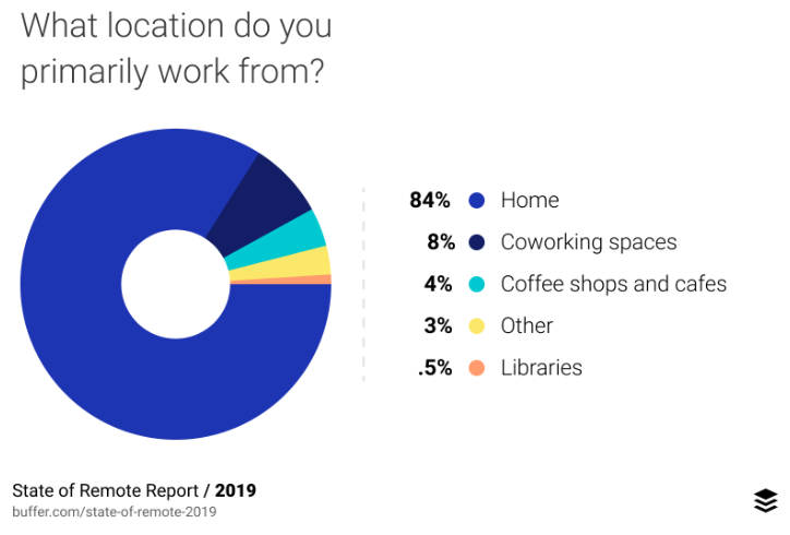 Remote work location; State of Remote Work 2019, Buffer