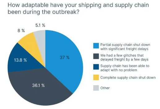 Supply chain adaptability; COVID-19 Impact on Supply Chain Survey Results, Shipping and Freight Resource