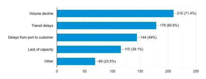 COVID-19 Impact on Supply Chain Survey Results, Shipping and Freight Resource