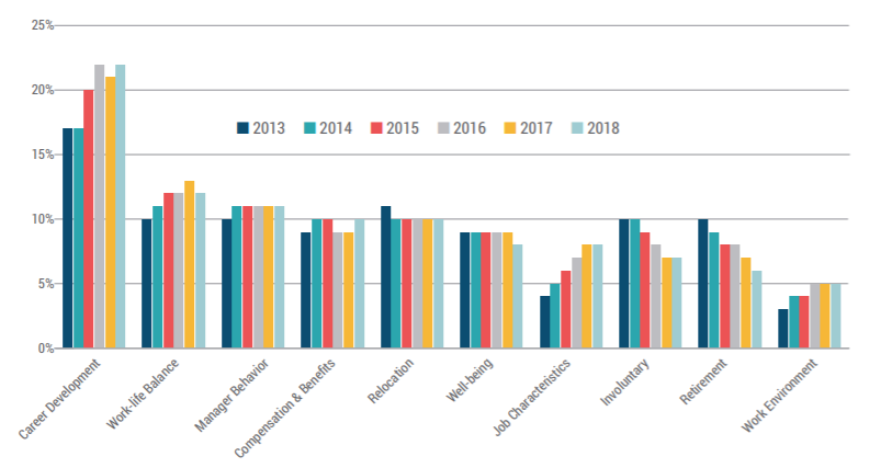 Turnover trends from 2013 to 2018. Source: 2019 Retention Report, Work Institute