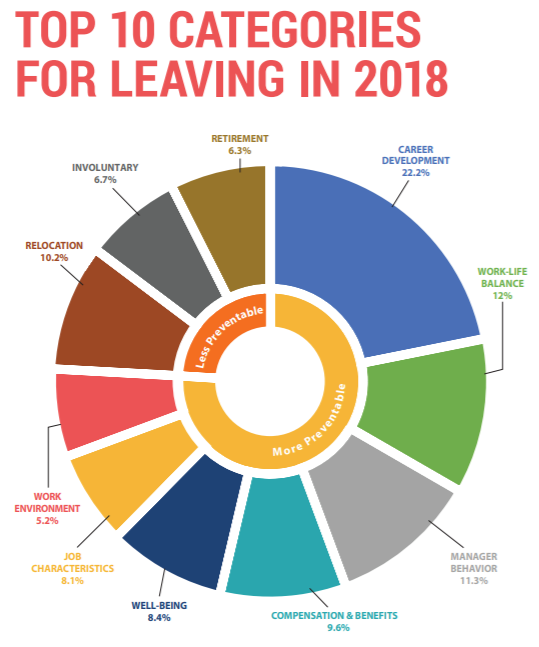 Top ten turnover categories in 2018. Source: 2019 Retention Report, Work Institute